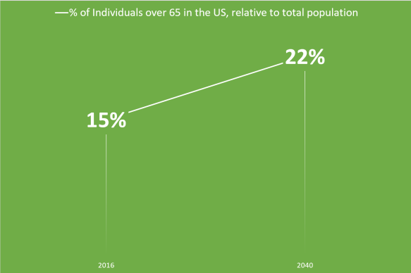 agingpopulationpercentage