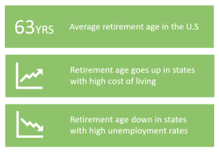 retirementage